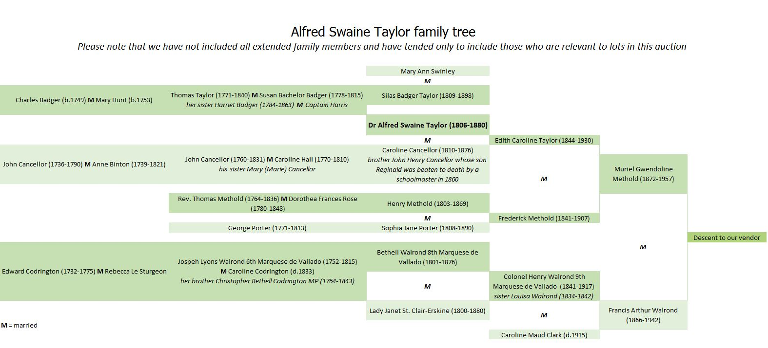 Alfred Swaine Taylor family tree